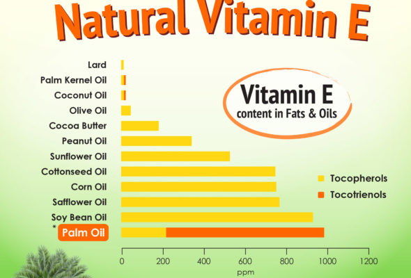 vitamin-E-source